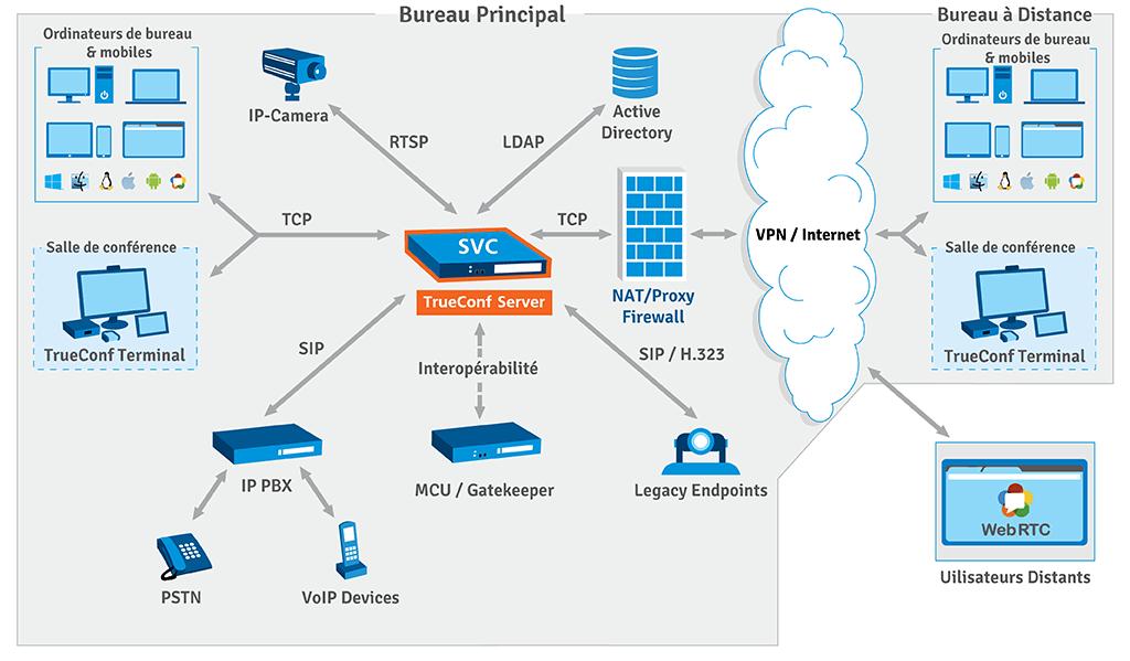 Visioconférence en réseau privé