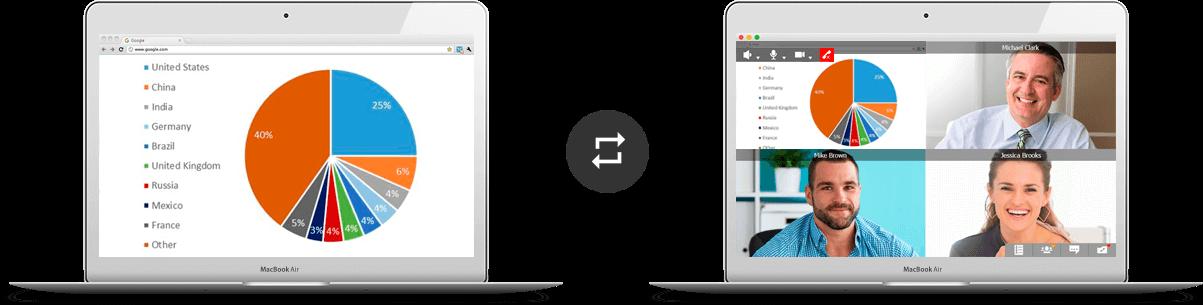 Les outils de collaboration pour le partage de diaporamas et de partage de contenu